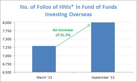 Rise in HNI Folios