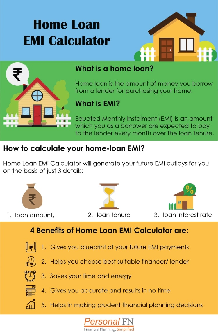 Home loan calculator infographic