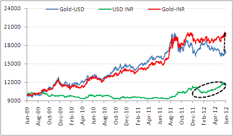 Gold movement