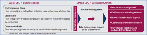 Illustration 2: Strong ESG Indicates Responsible Framework Of Business
