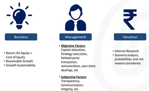 Image 2: Business Management Valuation(BMV) filter