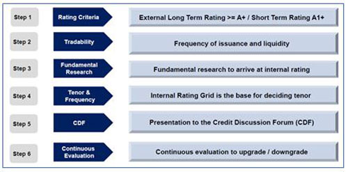Image 2: Strong quality credit research process while portfolio construction