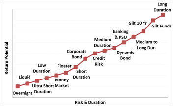 Indicative Risk Return Matrix -Debt Categories