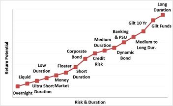 Risk-return trade-off of debt funds