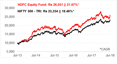Invested In HDFC Equity Fund