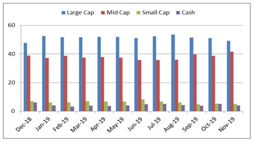 Investment strategy of Canara Robeco Emerging Equities Fund