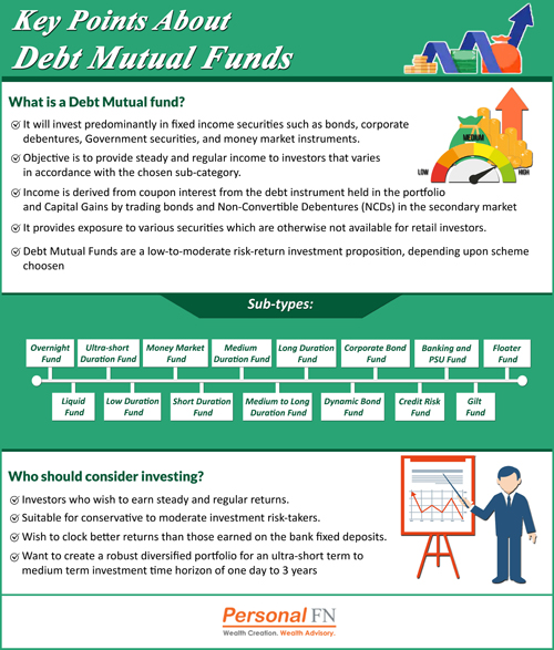 Key Points About Debt Mutual Funds