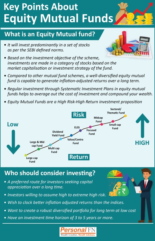 Key Points About Equity Mutual Funds