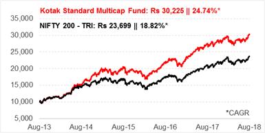 Kotak-Standard-Multicap-Fund-09082018