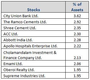 L&T Midcap Fund Top Portfolio Holdings