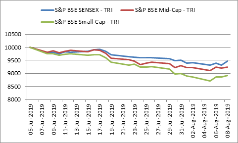 Movement of S&P BSE Sensex - TRI, S&P BSE Mid-cap - TRI and S&P BSE Small-cap - TRI from July 5, 2019 to August 8, 2019