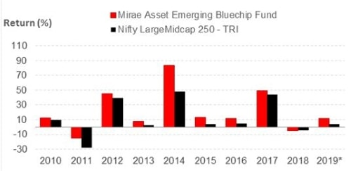 Graph 2: Mirae Asset Emerging Bluechip Fund year-on-year performance