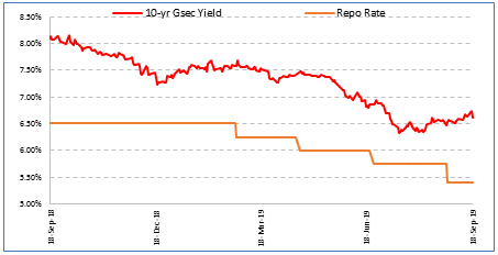 Movement of 10 yr Gsec yield and repo rate for last one year