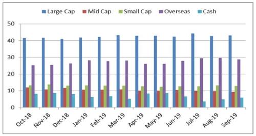 Graph 3:PPLTEF portfolio allocation and market capitalisation trend