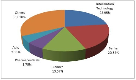 Graph 4: PPLTEF top portfolio holdings