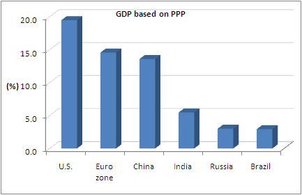 GDP based on Purchasing Power Parity