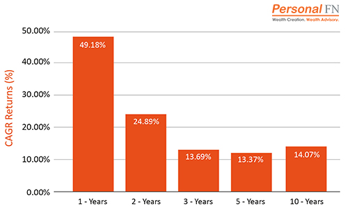 Performance of Large Cap Mutual Funds - Top Mutual Funds to Secure Your Child's Future in 2021