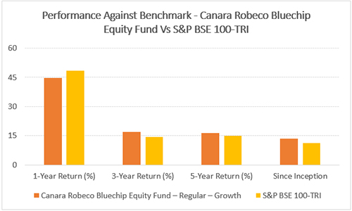 Performance of Canara Robeco Bluechip Equity Fund Vs S&P BSE 100 TRI