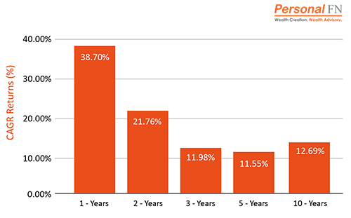 Performance of Children's Funds - Top Mutual Funds to Secure Your Child's Future in 2021