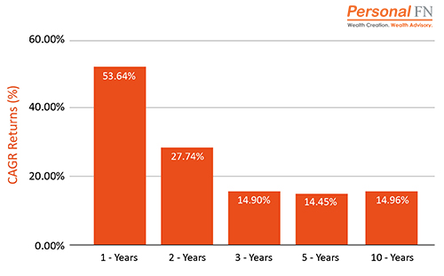 Performance of Flexi Cap Mutual Funds - Top Mutual Funds to Secure Your Child's Future in 2021