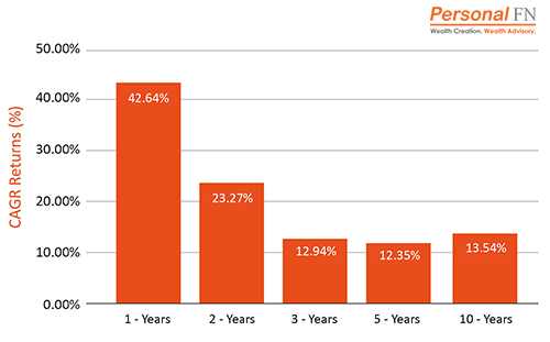 Performance of Hybrid Mutual Funds - Top Mutual Funds to Secure Your Child's Future in 2021