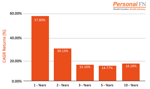 Performance of Large & Midcap Mutual Funds - Top Mutual Funds to Secure Your Child's Future in 2021
