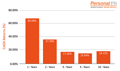 Performance of Midcap Mutual Funds - Top Mutual Funds to Secure Your Child's Future in 2021