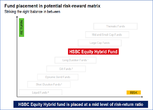 HSBC Equity Hybrid Fund – A Worthy Investment Proposition?
