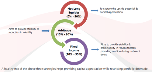 Proposed asset allocation to deal with downside risks