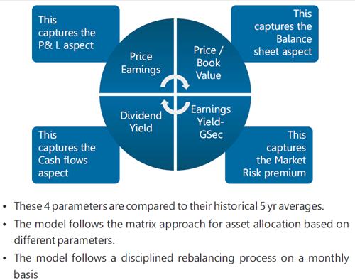 Proprietary Model Diagram