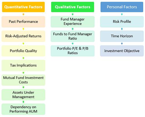 Quantitative & Qualitative Factors