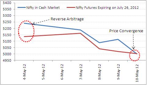 Reverse Arbitrage