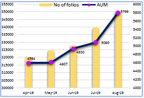 Rise in folio and AUM of Gold ETFs