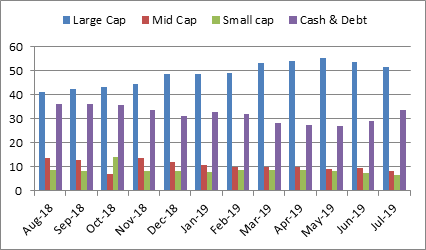 SBI Equity Hybrid Fund Portfolio Allocation And Market Capitalisation Trend