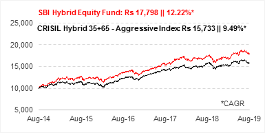 Growth Of Rs 10,000, If Invested In SBI Equity Hybrid Fund 5 Years Ago