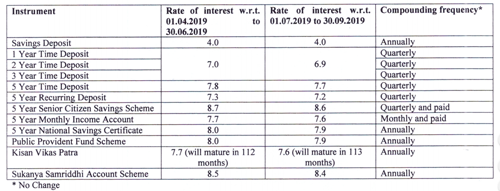 Revised Interest rates for small saving schemes