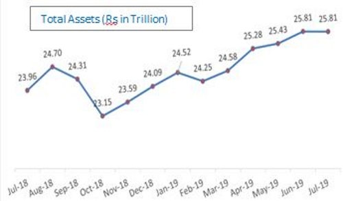 Spirited growth in Assets