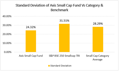 Standard Deviation of Axis Small Cap Fund Vs Category & Bechmark