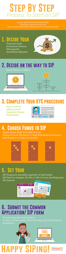 Step by step process to start an SIP