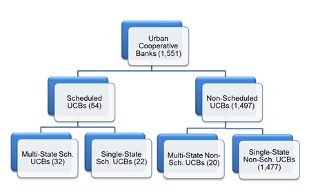 Structure of Urban Cooperative Banks in India