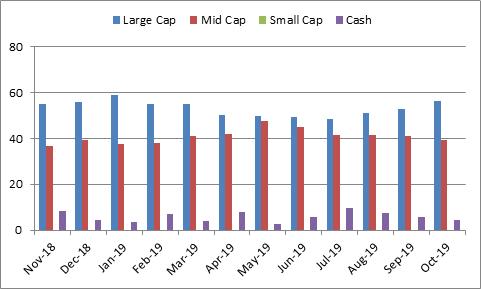 Graph 3: Portfolio allocation and market capitalisation trend in SBI Bluechip Fund