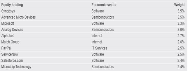 Table 3: Portfolio Holdings