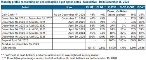 Table: <em>Expected timeline of payout from wound-up schemes of FTMF