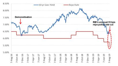 The 10-year benchmark yield on a roller-coaster, now near demonetisation levels...