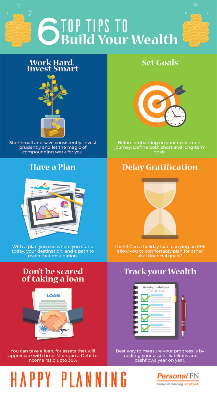 How to Build Wealth forecast
