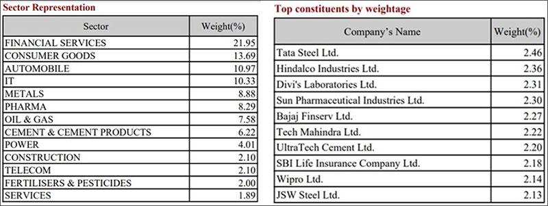 Top constituents and sectors