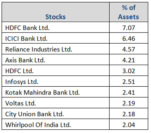Top portfolio holdings in Canara Robeco Emerging Equities Fund