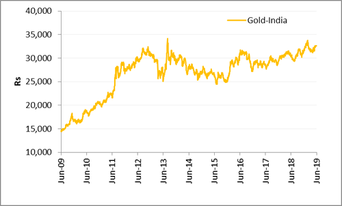 Uptrend movement in gold index