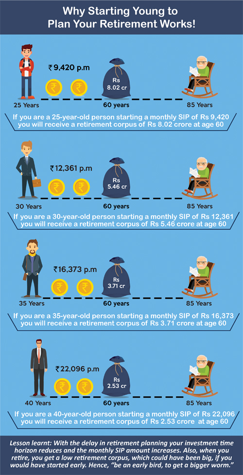 Why Starting Young to Plan Your Retirement Works!