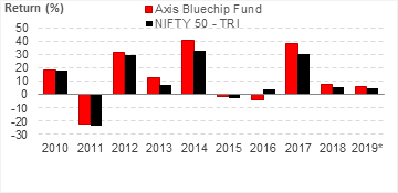 Axis Bluechip Fund: Year-on-Year Performance
